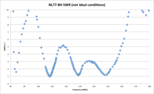NL77-BH SWR