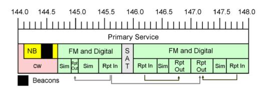 2m Band Plan