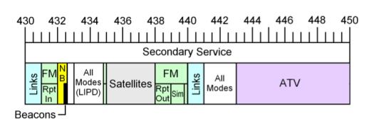 70cm Band plan