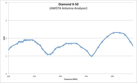 Diamond X-50 SWR UHF