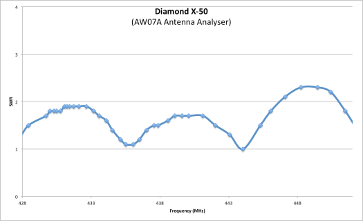 Diamond X-50 SWR UHF