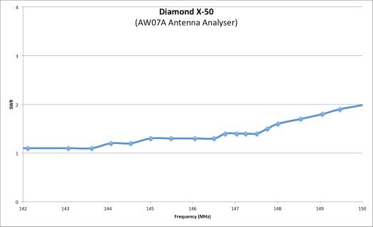 Diamond X-50 SWR VHF