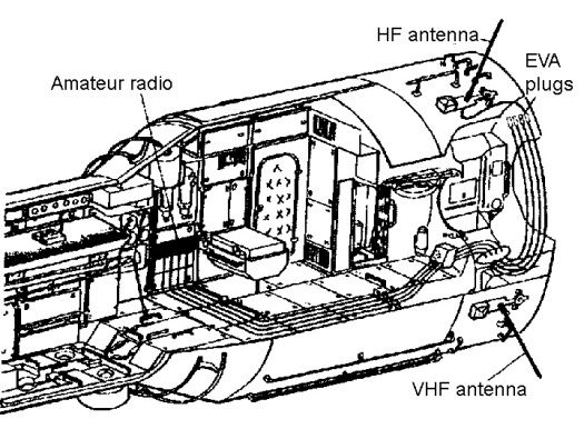 russian-service-module-amateur-radio-antennas